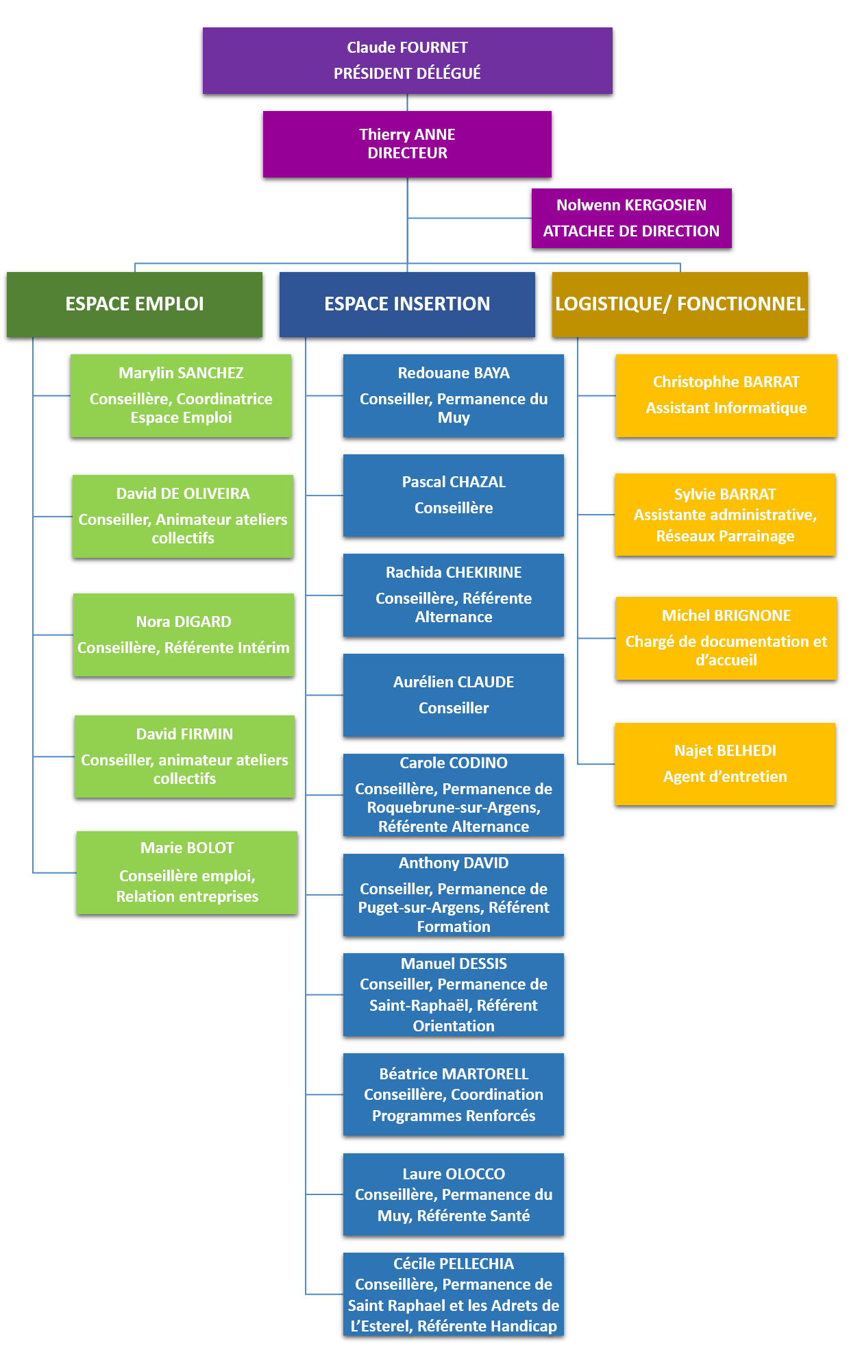 organigramme hierarchique